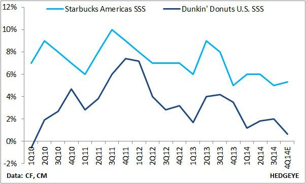 DNKN DEBACLE & PARALLELS TO SBUX - 1