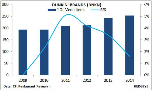 DNKN DEBACLE & PARALLELS TO SBUX - 2