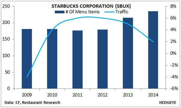 DNKN DEBACLE & PARALLELS TO SBUX - 4