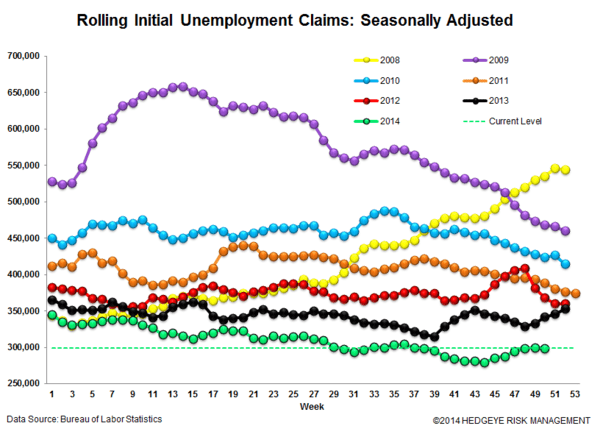 Jobless Claims: Watching the Energy States for Signs of Labor Market Deterioration - 3 normal