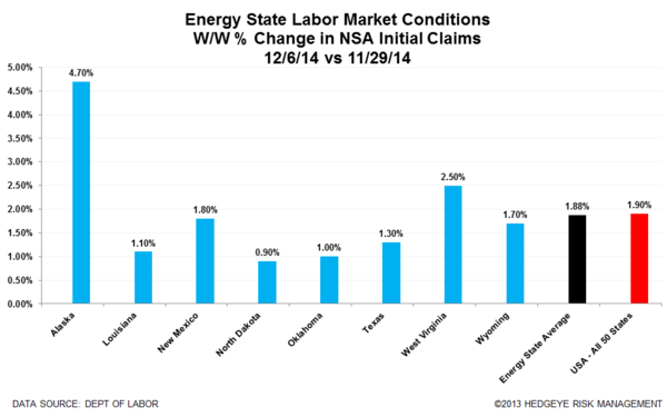 Jobless Claims: Watching the Energy States for Signs of Labor Market Deterioration - energy bar chart normal