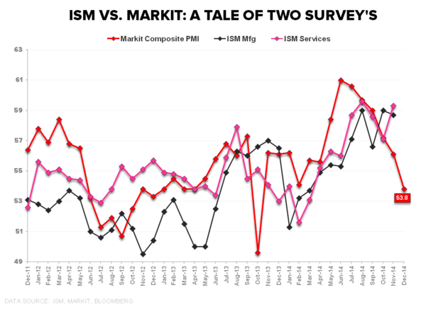 (HEDG)EYE-CANDY | SURVEY SAYS.... - ISM vs Markit