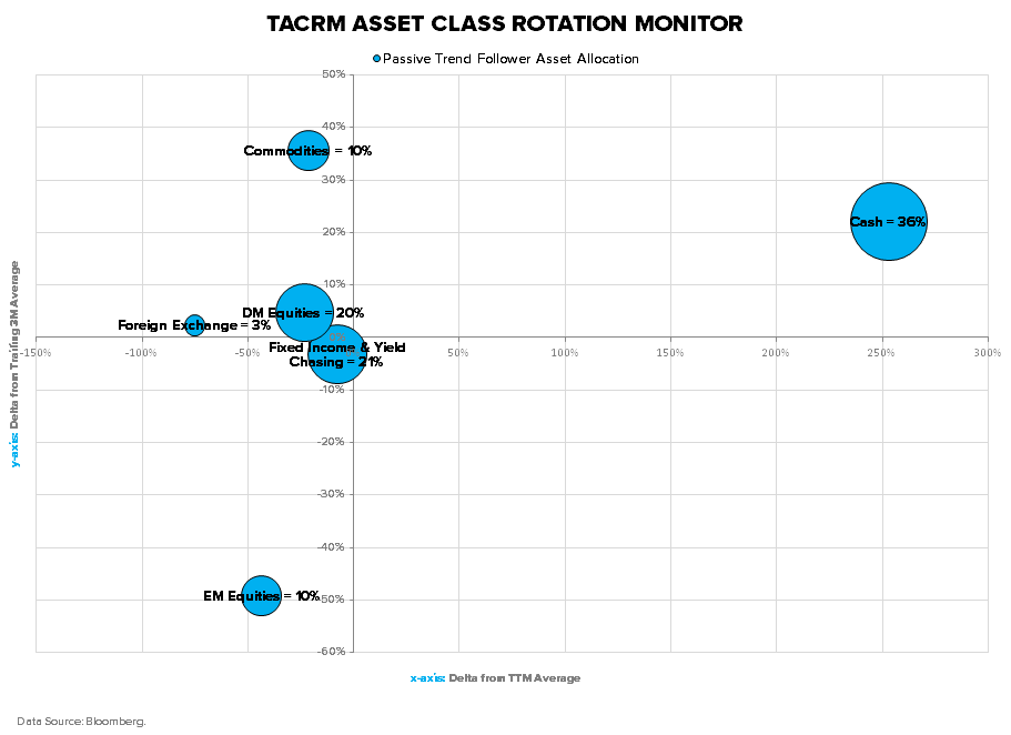 THE HEDGEYE MACRO PLAYBOOK - TACRM ACRM Delta