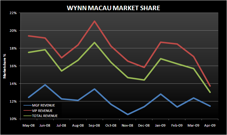 WYNN MACAU MARKET SHARE ON THE LAM - wynn macau market share