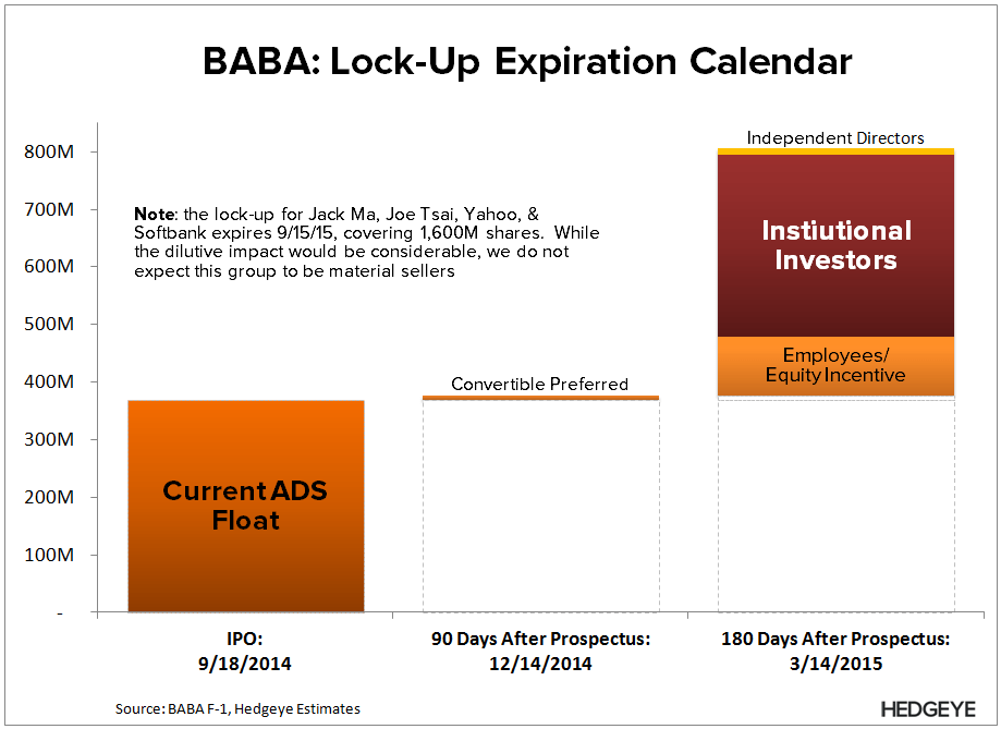 BABA: When the Lock-Up Expiration Matters - BABA   Lock Up Expiration