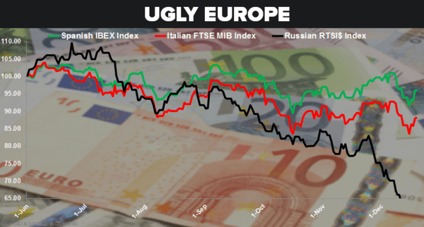 Europe (Still) Looks Yucky - 12.19.14 chart
