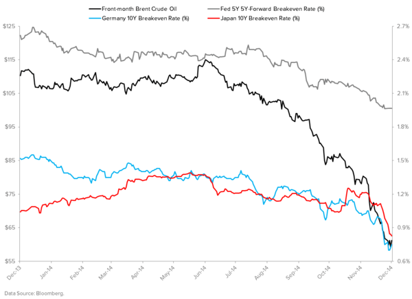 "DOES YOUR VIEW ON RATES INCLUDE THE RISK OF A ""REFLEXIVE DEFLATIONARY SPIRAL""? - Brent Crude Oil vs. Breakevens"