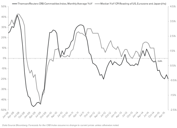"DOES YOUR VIEW ON RATES INCLUDE THE RISK OF A ""REFLEXIVE DEFLATIONARY SPIRAL""? - CRB YoY vs. CPI YoY"
