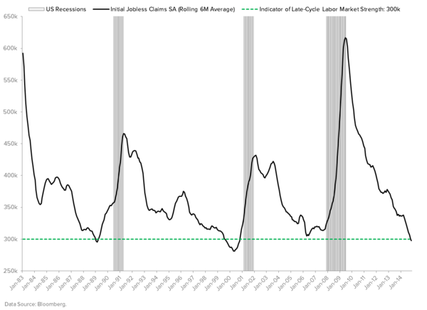 "DOES YOUR VIEW ON RATES INCLUDE THE RISK OF A ""REFLEXIVE DEFLATIONARY SPIRAL""? - JOBLESS CLAIMS"