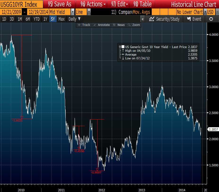 "DOES YOUR VIEW ON RATES INCLUDE THE RISK OF A ""REFLEXIVE DEFLATIONARY SPIRAL""? - UST 10Y Yield Draw Downs"