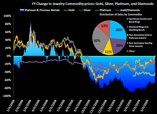 TIF: Lux stinks, but TIF may have bottomed financially - TIF commodity prices