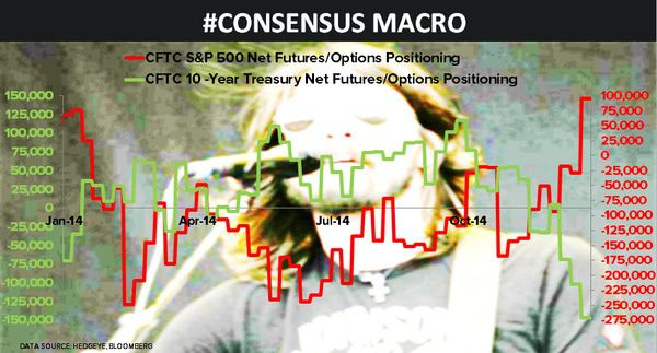 CHART OF THE DAY: Consensus Macro Positioning $SPX $TLT - 12.22.14 EL Chart