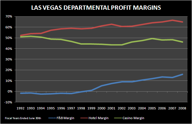 FRAT BOYS AND LAS VEGAS - LV departmental profit margins