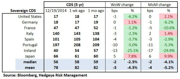 European Banking Monitor: Sberbank CDS Continued Wider - chart2 sovereign CDS