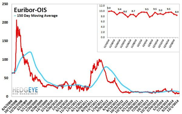 European Banking Monitor: Sberbank CDS Continued Wider - chart5 eruibor OIS spread