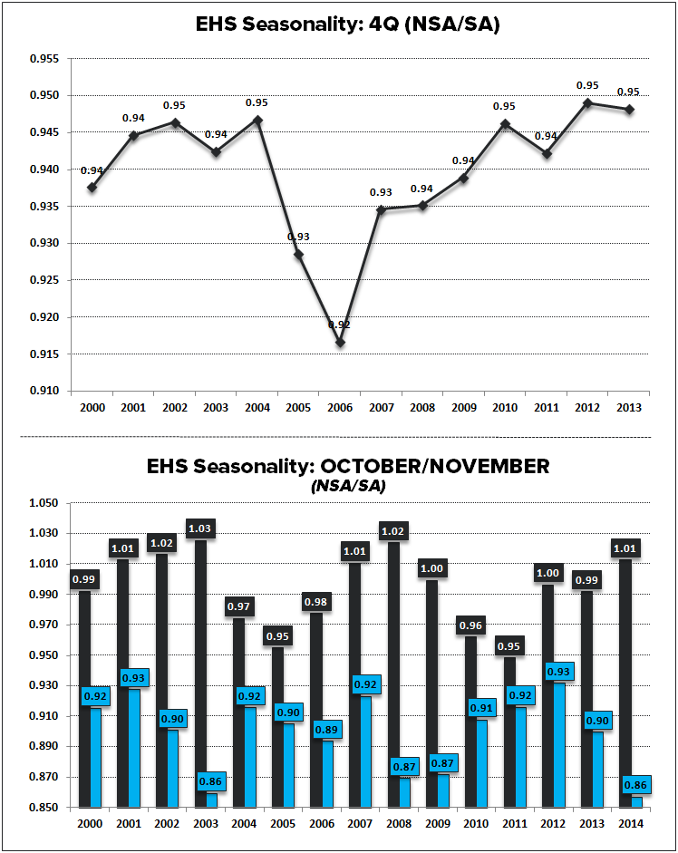 EHS - RECOUPLING TO PHS - EHS Seasonality