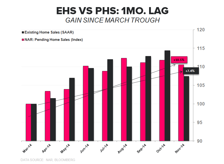 EHS - RECOUPLING TO PHS - EHS vs PHS Gain since trough 2