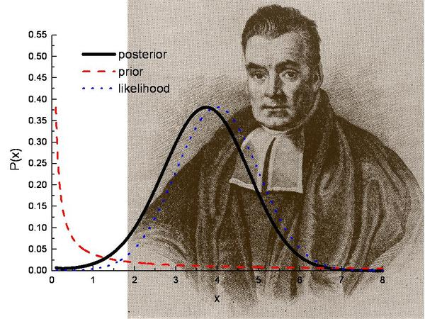 Bayesian Answers - bayesPicture