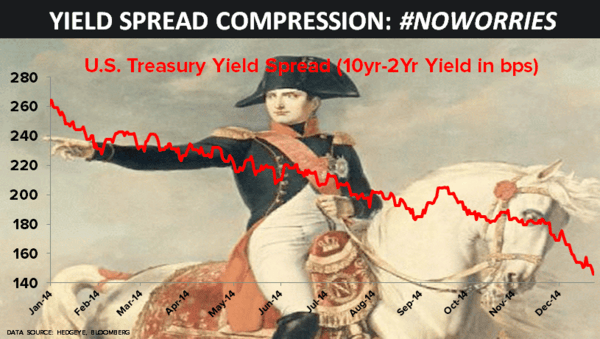 CHART OF THE DAY: Yield Spread Compression #NoWorries - 12.23.14 chart