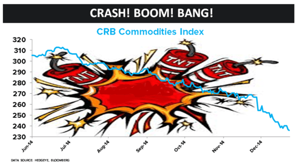 Commodities: Crash! Boom! Bang! - 55