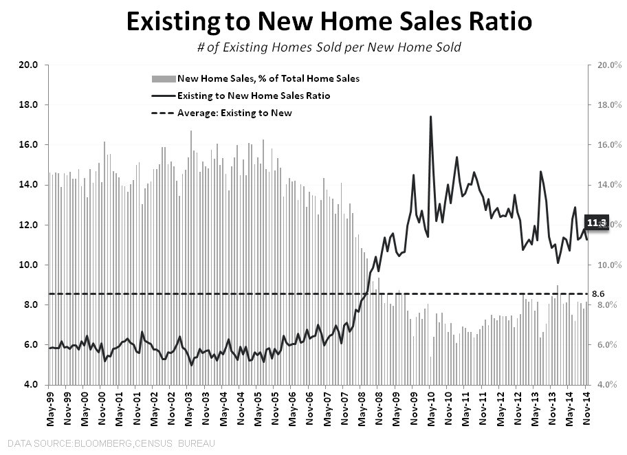 FHFA | Completing the Trifecta,  NHS | Muddling - NHS EHS to NHS Sales Ratio