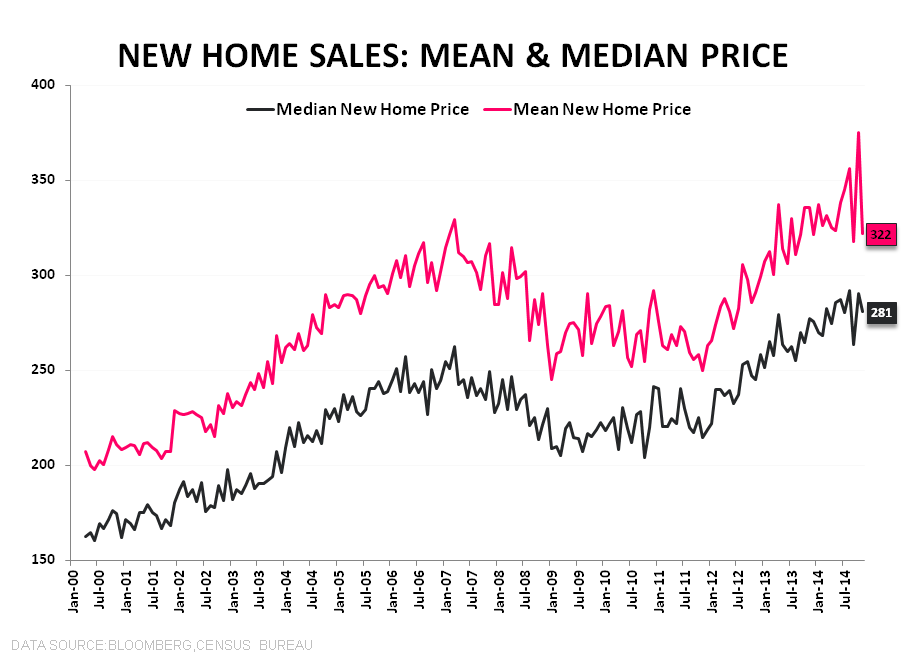 FHFA | Completing the Trifecta,  NHS | Muddling - NHS Mean Median Home Price