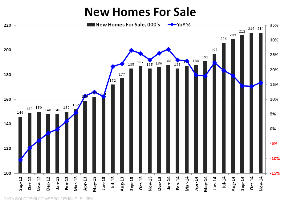 FHFA | Completing the Trifecta,  NHS | Muddling - NHS New Homes for Sale Total   YoY