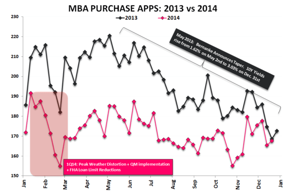 Purchase Demand | Flirting With Some Firsts - Purchase 2014 vs 2013