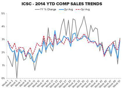 CHART OF THE DAY: Sobering Online Sales Trends - el