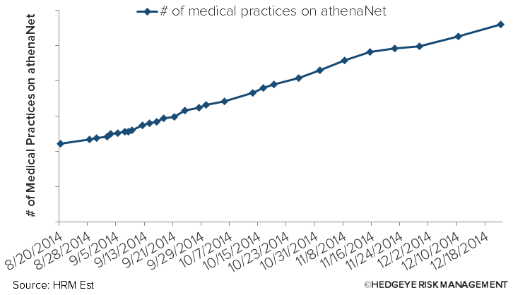 athenahealth $ATHN | Practice Count Updated - 2014 12 23 Medical Practice Count