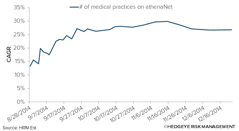 athenahealth $ATHN | Practice Count Updated - 2014 12 23 Medical Practice Growth