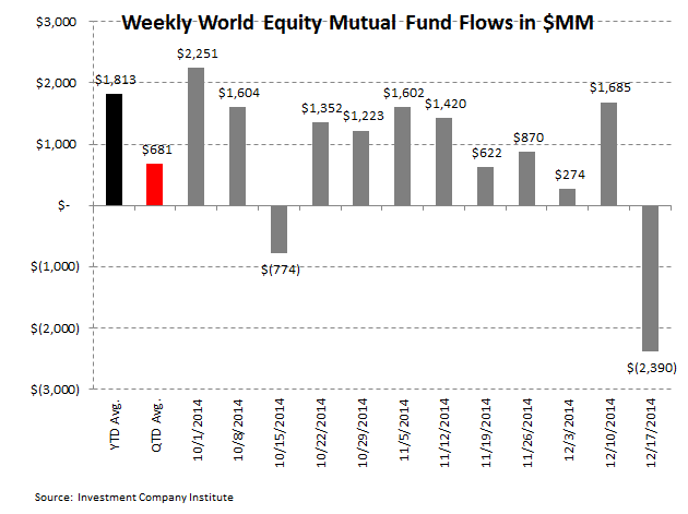 ICI Fund Flow Survey - Withdrawals Across the Board - 3 2