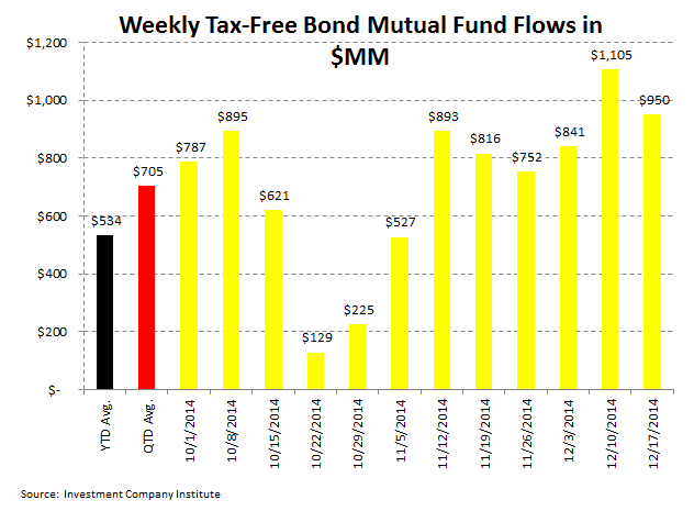 ICI Fund Flow Survey - Withdrawals Across the Board - 5 2
