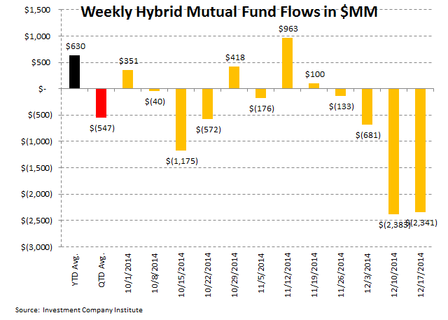 ICI Fund Flow Survey - Withdrawals Across the Board - 6 2
