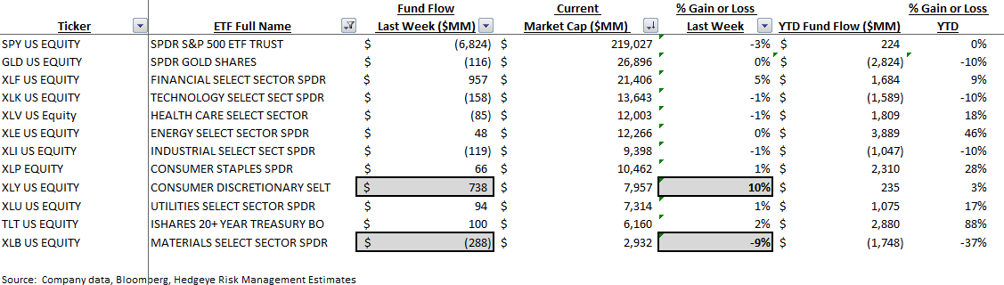 ICI Fund Flow Survey - Withdrawals Across the Board - 9 2