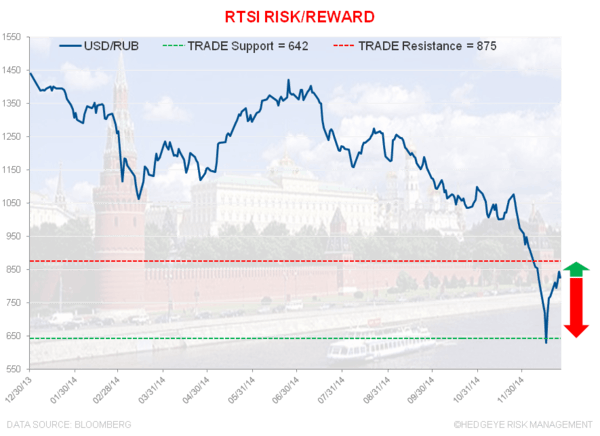CHART OF THE DAY: A (Not So) Merry Christmas In Russia - EL 12.26.14