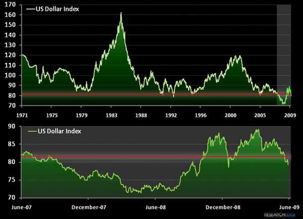 Chart Of The Week: US Dollar Moves Into Crisis - usd1