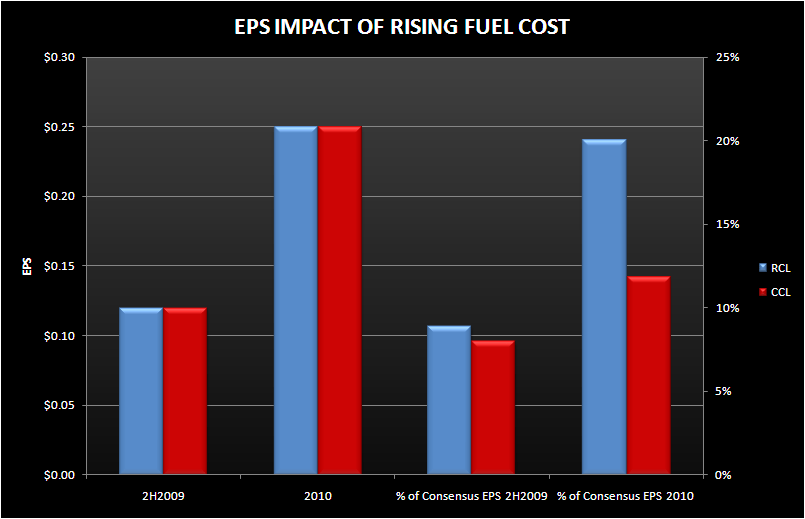 FUEL COULD MAKE THE GLASS LOOK HALF EMPTY - cruise fuel cost eps impact