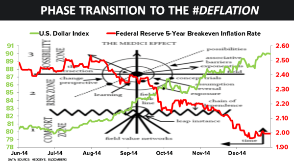 CHART OF THE DAY: Phase Transition to the #Deflation - 12.29.14 chart