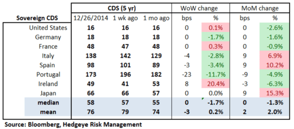 European Banking Monitor: RED In Financials  - chart2 sovereign CDS