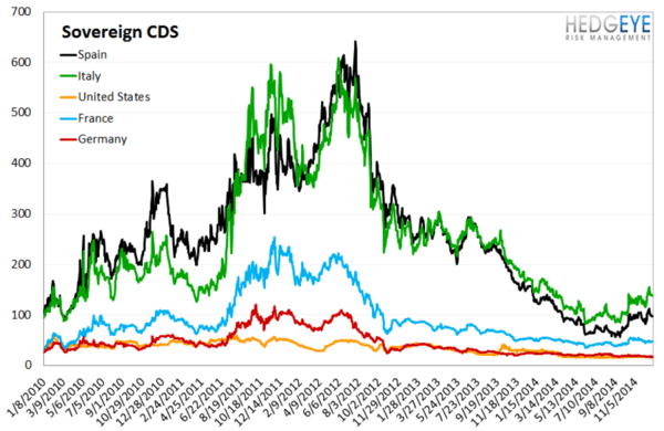 European Banking Monitor: RED In Financials  - chart4 sovereign cds