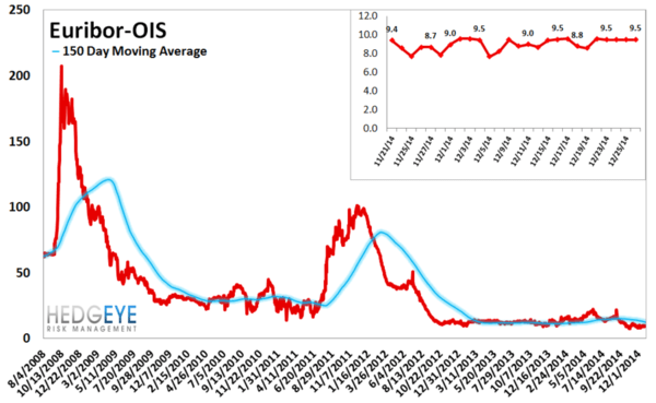 European Banking Monitor: RED In Financials  - chart5 euribor OIS spread