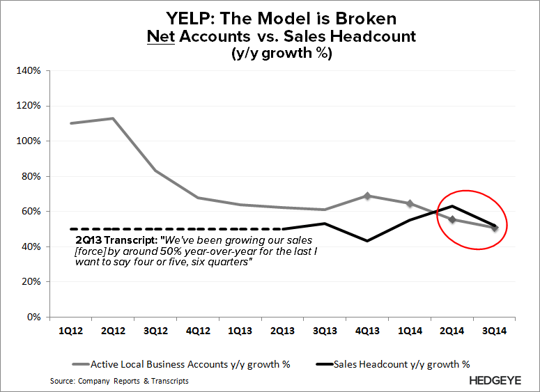 YELP: The Key Question - YELP   Reps vs. Net Acct