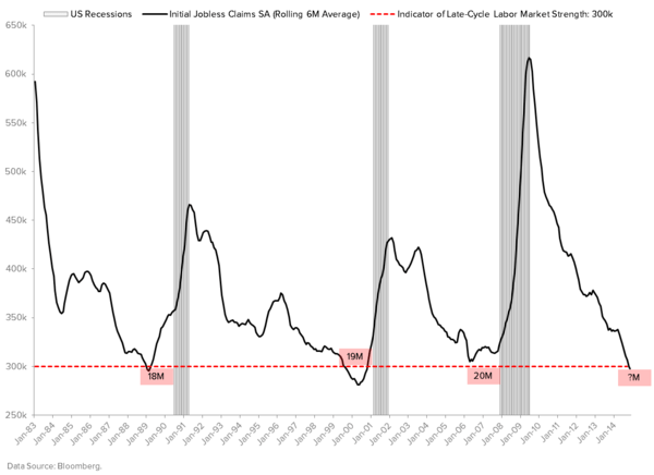 THE HEDGEYE MACRO PLAYBOOK - JOBLESS CLAIMS