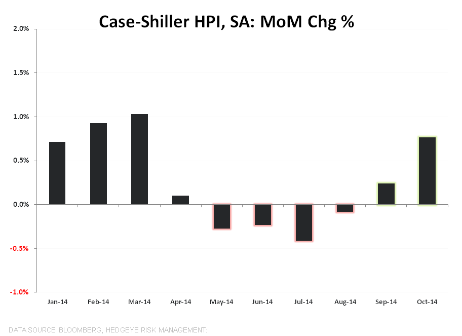 Case/Shiller | HPI Stabilization Confirmation Redux - CS MoM   SA