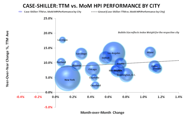 Case/Shiller | HPI Stabilization Confirmation Redux - CS bubble chart
