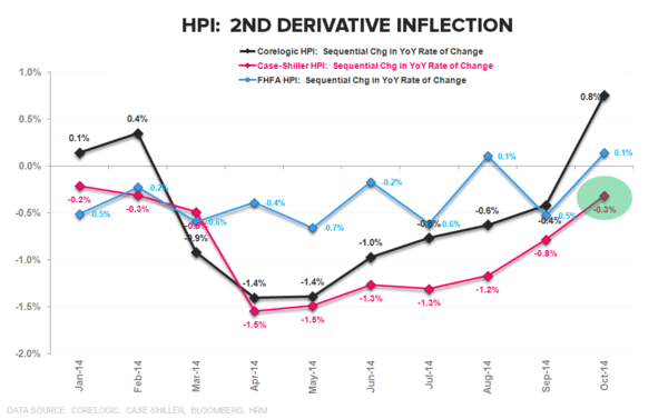 Case/Shiller | HPI Stabilization Confirmation Redux - HPI 2nd Deriv Inflection
