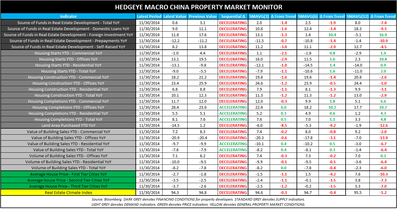 THE HEDGEYE MACRO PLAYBOOK - CHINA Property Market Monitor