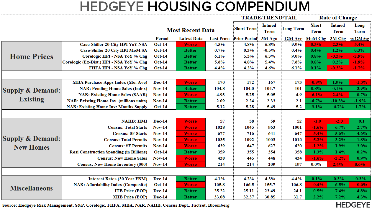 Pending Home Sales | November Acceleration & Easing Comps Pave Way for Improving 2015 - Compendium 123114