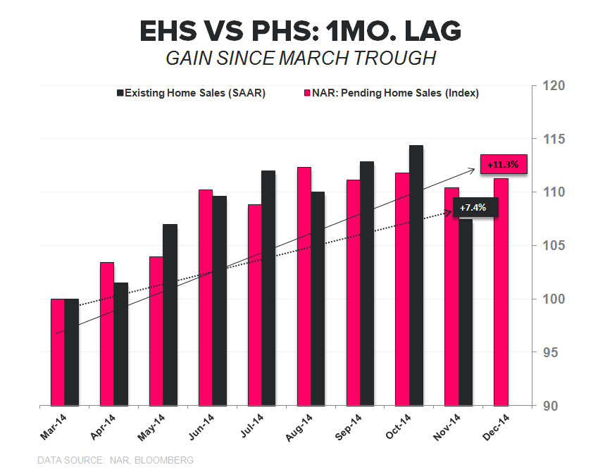 Pending Home Sales | November Acceleration & Easing Comps Pave Way for Improving 2015 - EHS vs PHS
